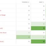 Dev Feedback - Intermediate Track