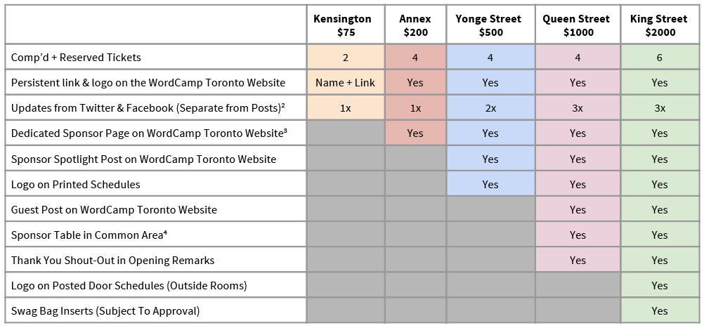 WordCamp Toronto 2014 - Sponsorship Table