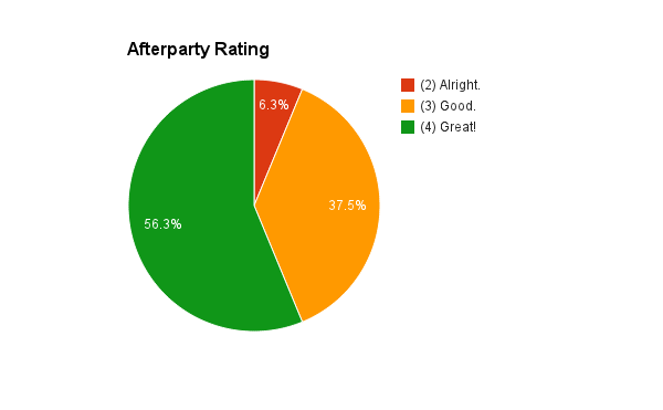 afterparty-rating