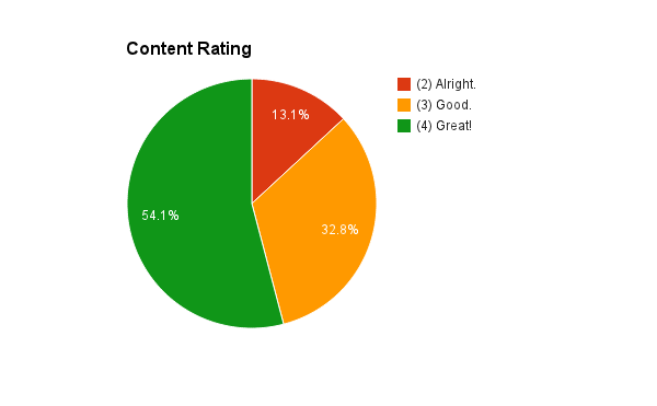 content-rating