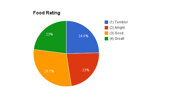 food-rating