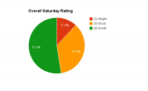 saturday-rating