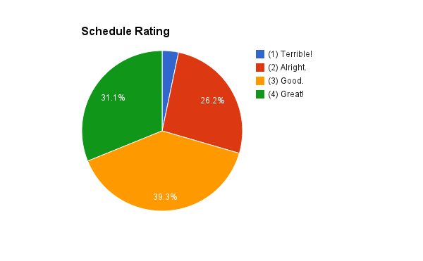 schedule-rating