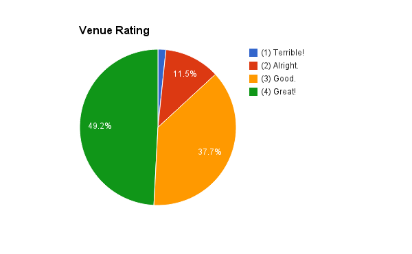 venue-rating